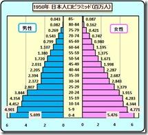 人口ピラミッド1950た