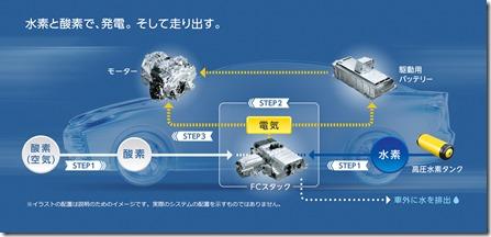 燃料電池車3